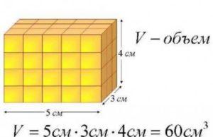 Vzorec pro výpočet objem místnosti