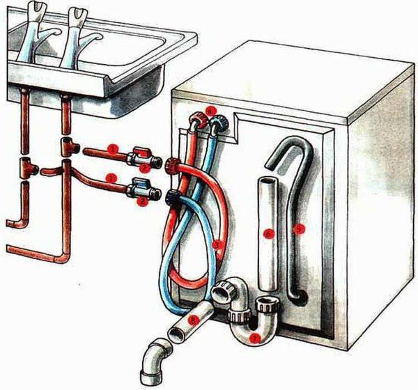 Il y a des machines à laver connectées à de l'eau chaude et froide.