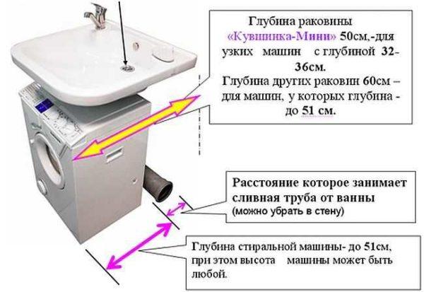 Une des coquilles pouvant être une machine à laver