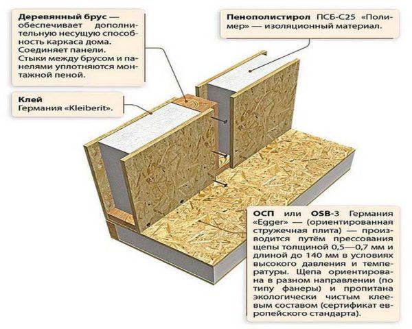 Hvis du ikke er begrænset til midlerne, anbefaler vi dig at bruge et solidt træbelagt tømmer