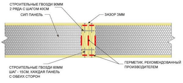 Der er altid en risiko for, at forbindelsen vil vise sig at være Lenked, og al konstruktionsteknologi fra SIP-panelerne er baseret på effekten af termos, det vil sige ved maksimal tæthed. Derfor, før montering af denne knude (og andre), anvendes et monteringsskum på panelets sideoverflade. Det fylder alle hullerne, der giver det rette niveau af varme og fugtisolering.
