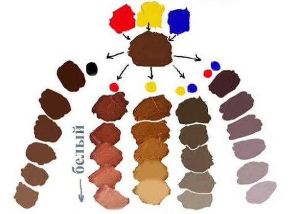 چه رنگی برای قهوه ای مخلوط می شود