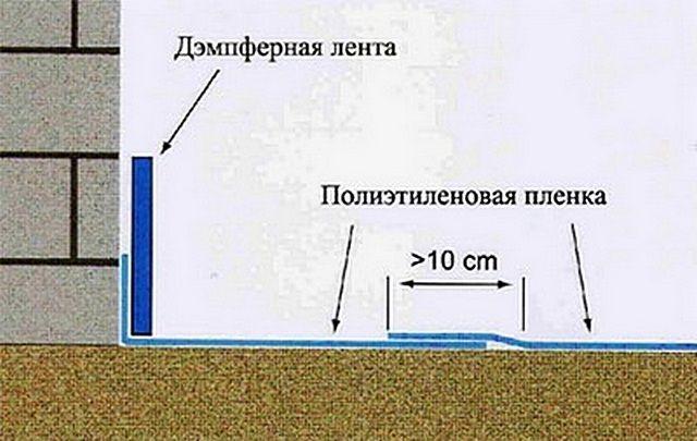 Esquemáticamente - Película de impermeabilización y cinta de amortiguación en la capa divisoria