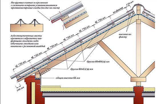 Como fazer telhado de ardósia (esquema)