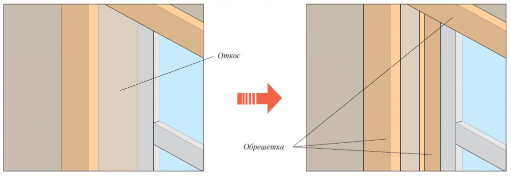 用于安装壁板精加工轮廓的周边窗口上的亮片位置
