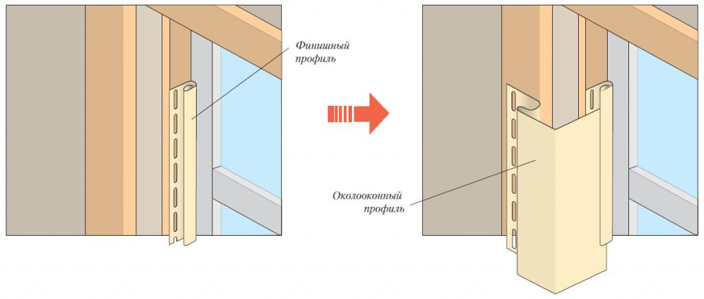 窗户开口板箱壁板整理轮廓的位置