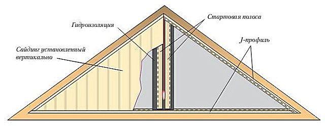 Frente a los techos del techo