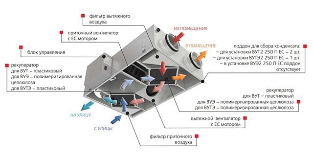 Dispositivo de ventilación con recuperador.
