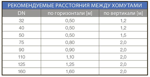 Рекомендуемые расстояния между креплениями канализационных труб
