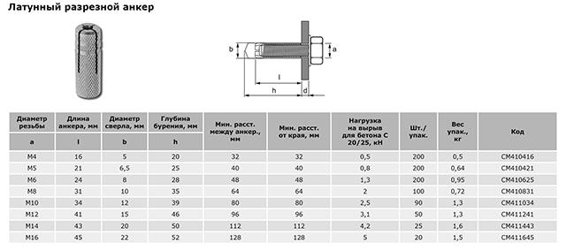 Характеристики латунных анкеров