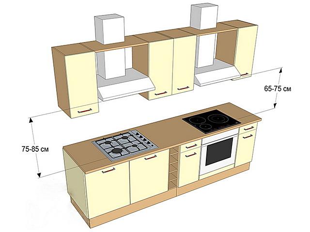 Ez a szabály megengedett magasság, amely a lemezfelület fölött van, a legtöbb hoods vízszintes működő felületén.