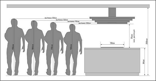 Példa a rajz munkasíkjának méretének kiválasztására a lemez méretétől és a telepítési magasságtól függően. Nos, a magasság érthető, gyakran a tulajdonosok növekedésétől függ.