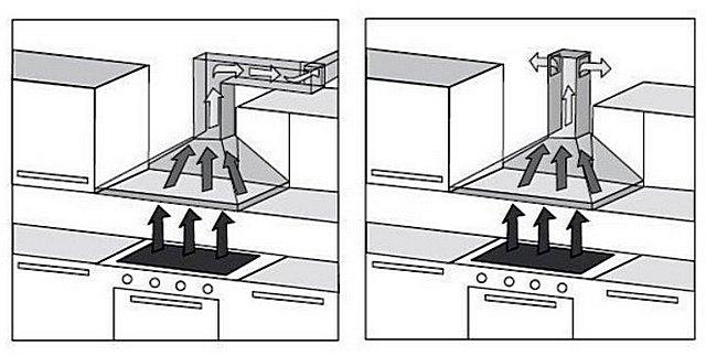 Ugyanez a modell telepíthető mind a konyhán kívüli párolgás eltávolítására, mind a levegő újrahasznosítására.