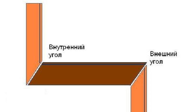 Schema av interna och externa hörn.
