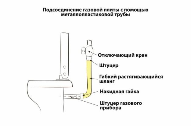 Các yếu tố cơ bản khi được kết nối bằng vòi linh hoạt