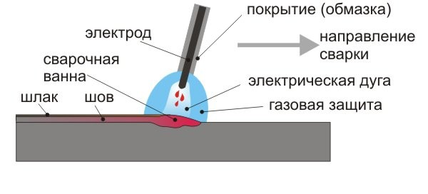 Дәнекерлеу процесінің эскизі