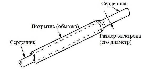 Құрылғының дәнекерлеу электродасы
