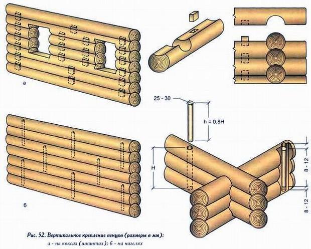 Расположение нагелей и шкантов в стенах сруба
