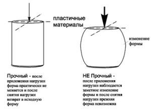 прочность и потеря прочности для пластичных материалов пример для стали
