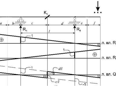 Линия влияния Qk, вывод и построение