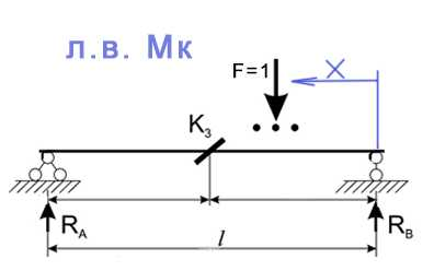 Линия влияния изгибающего момента Mk, вывод и построение