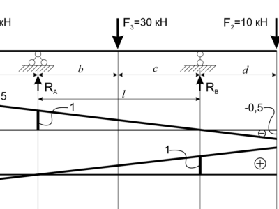 Загрузка линии влияния силой F