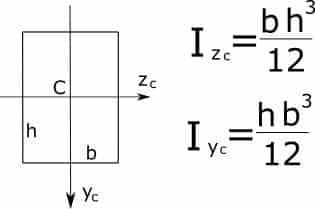 формула момента инерции для прямоугольника относительно центральных осей