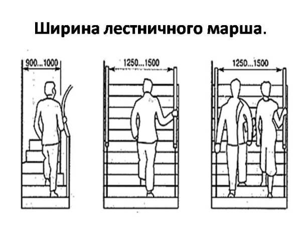 Стандартная ширина лестничного марша в частном доме - Все ...
