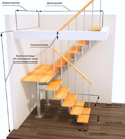care sunt opțiunile scării