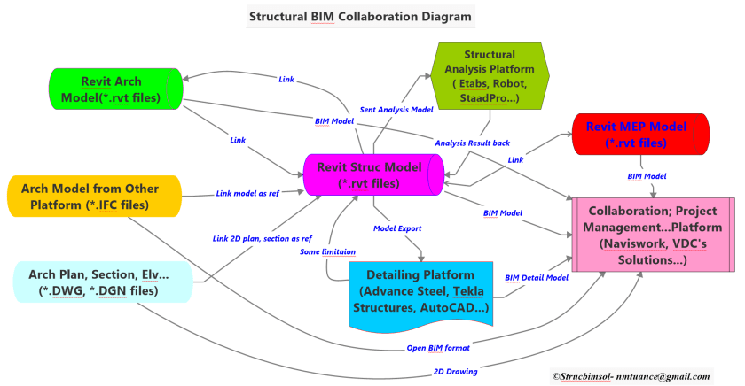 Struc BIM Collaboration