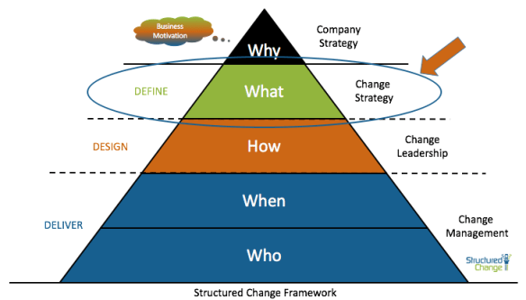 Structured Change Framework