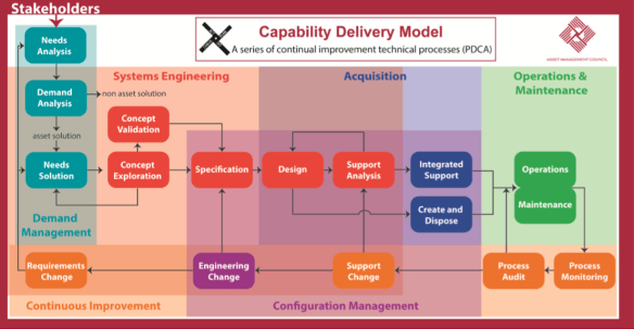 Capability Delivery Model - Asset Management Council