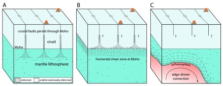 Figure 6. Three possible mantle strain localization scenarios beneath strike-slip faults which could be supported by our xenolith observations: (a) ductile shear zones extending vertically into the mantle, (b) ductile shear zones extending through the lower crust and terminating as horizontal shearing concentrated around the Moho, and (c) strain localization due to asthenospheric upwelling.