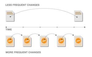 frekvencia zmien