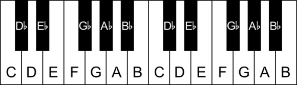 The black notes on the piano labelled as flats
