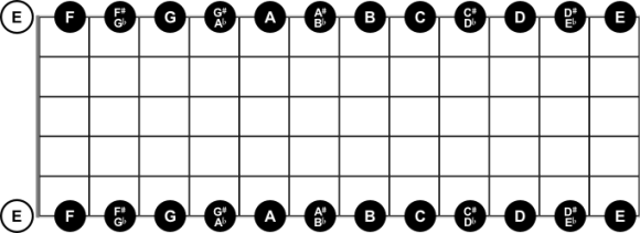 Notes on High and Low E String