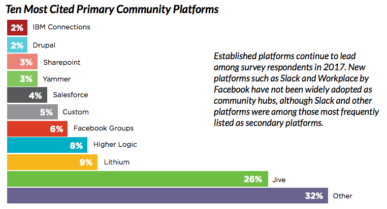 socm 2017 platforms