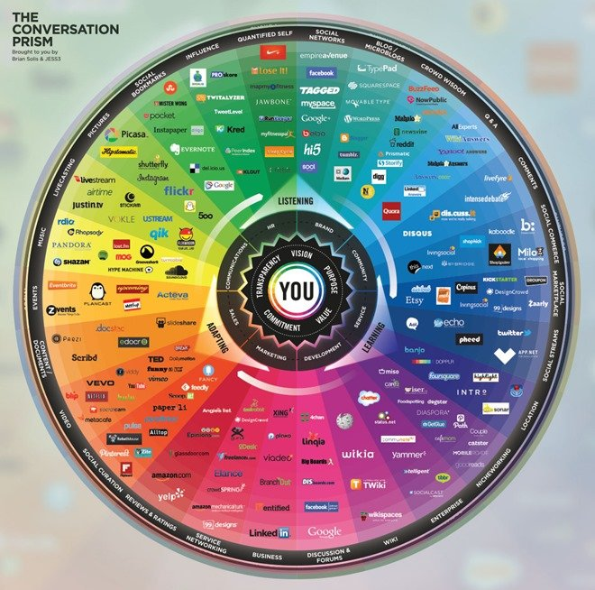 ConversationPrism 2013 update cropped