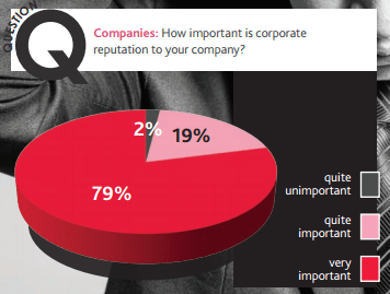 Importance of corporate reputation graph