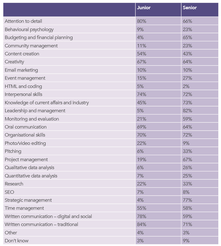 Which skills and competencies does your organisation look for when recruiting for roles? | CIPR State of the Profession 2017 | table
