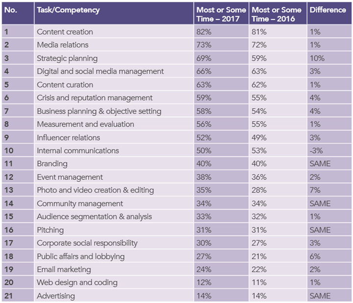 How PR practitoners spend their time on different tasks/competencies | CIPR State of the Profession 2017 | table