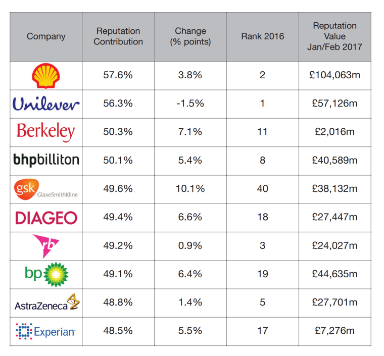 Reputation Dividend | UK Top 10 graphic