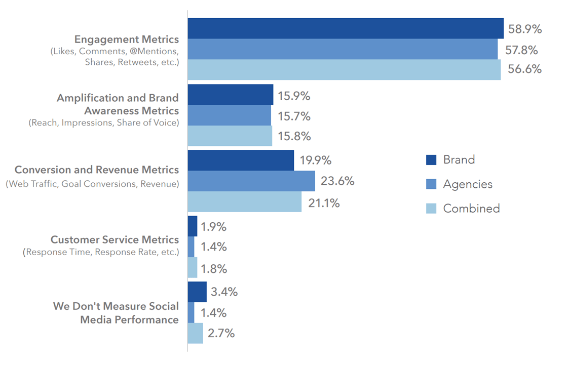 Which metrics do you use most often to measure the success of social? graph