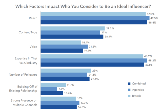 Which factors impact who you consider to be an ideal influencer? graph