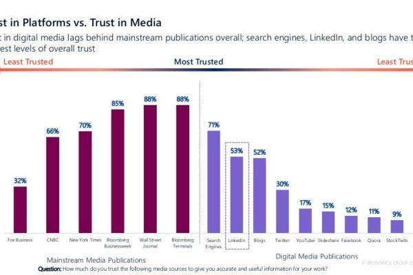 Digital now rivals traditional media as driver of major investment decisions 3
