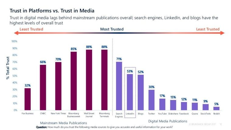 Trust in platforms vs trust in traditional media graph