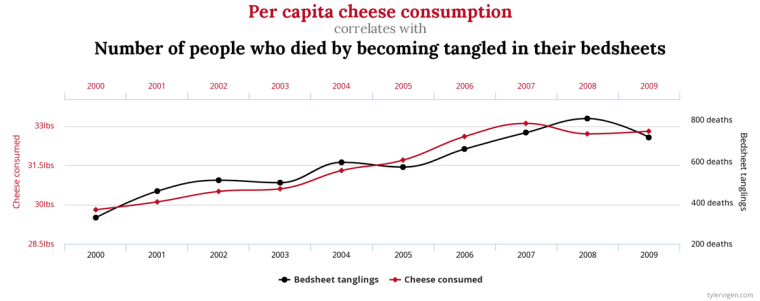 Cheese and bedclothes graph