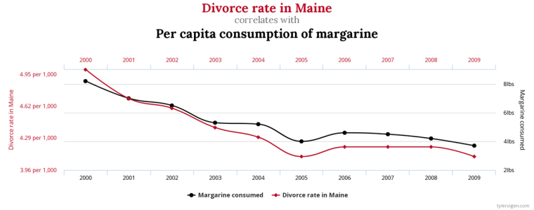 Divorce and margarine graph