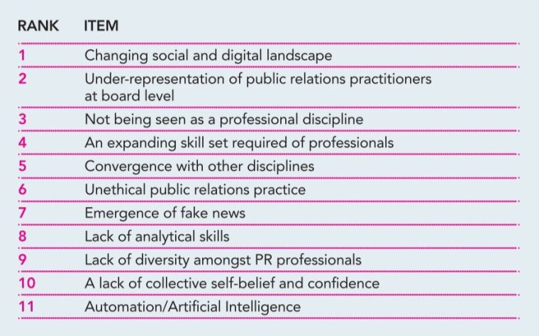 CIPR State of the Profession challenges table