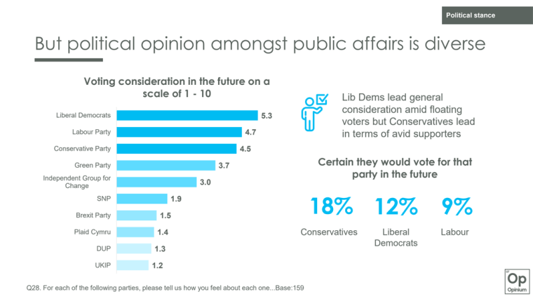Political opinion amongst public affairs professionals graphs